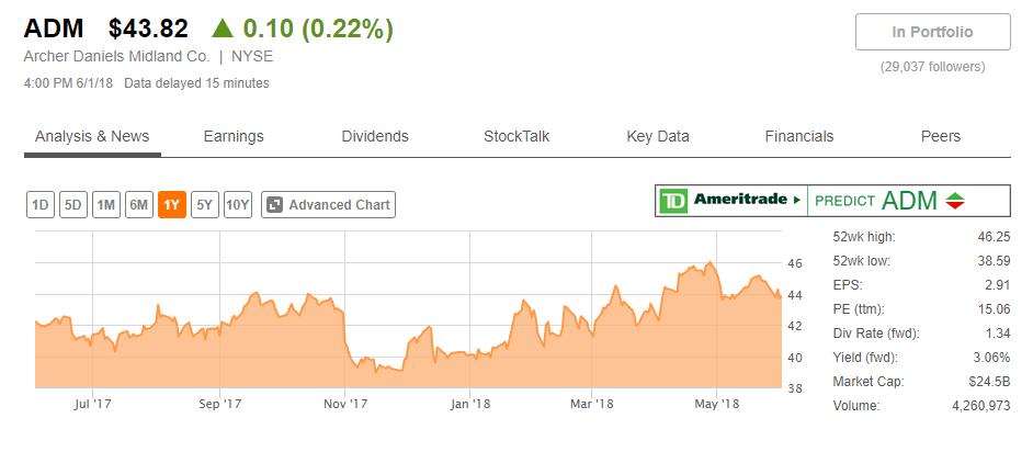 Screenshot van de website SeekingAlpha.com met daarop de koers en dividend van ADM