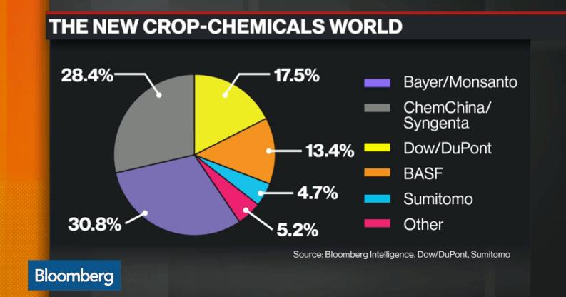 Taartdiagram met marktaandelen chemiereuzen
