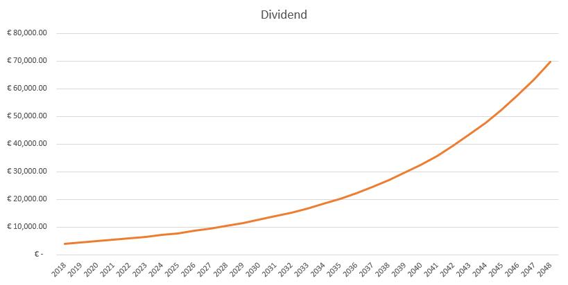 Grafiek dividendgroei