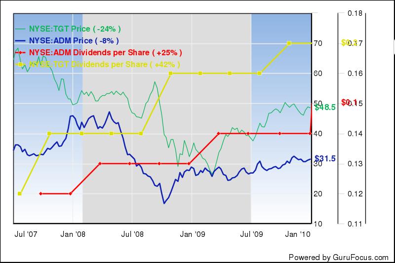 Koers en dividend ADM en TGT
