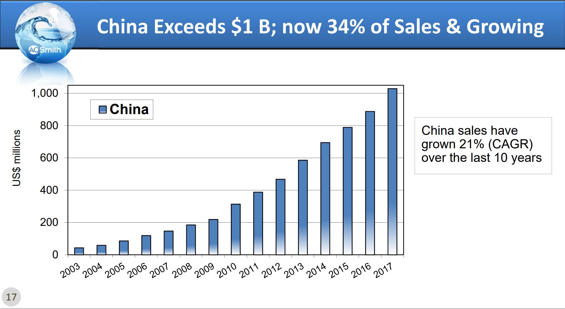 A.O. Smith China Sales Growth