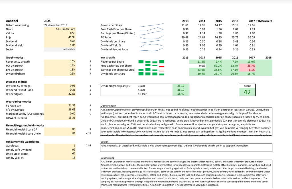 Review investering A.O. Smith volgens Kaskoe model