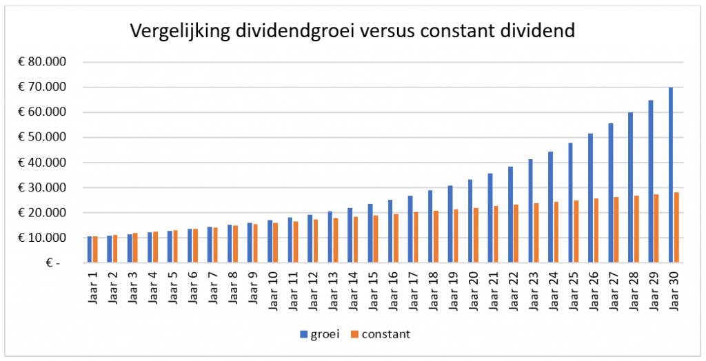 Grafiek dividendgroei vs constant dividend