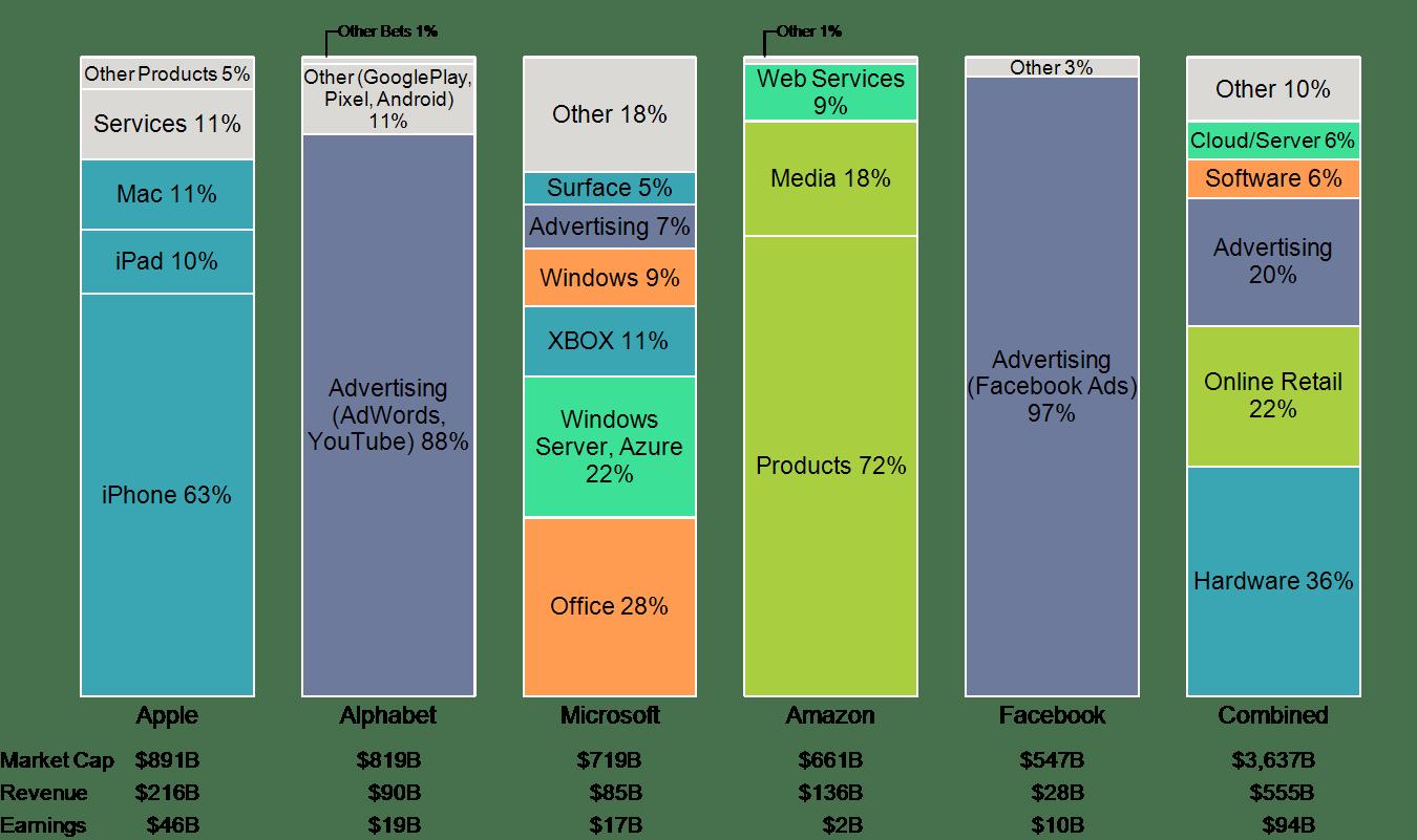 Vergelijking herkomst omzet tech-giganten