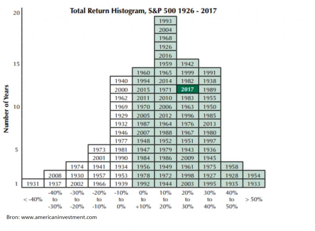 Historische rendementen S&P500