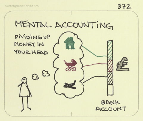 Mental accounting bron Sketchplanations