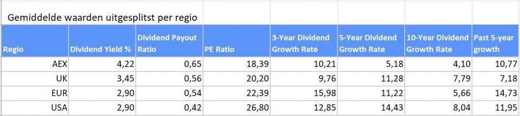 Dividend beleggen in de AEX