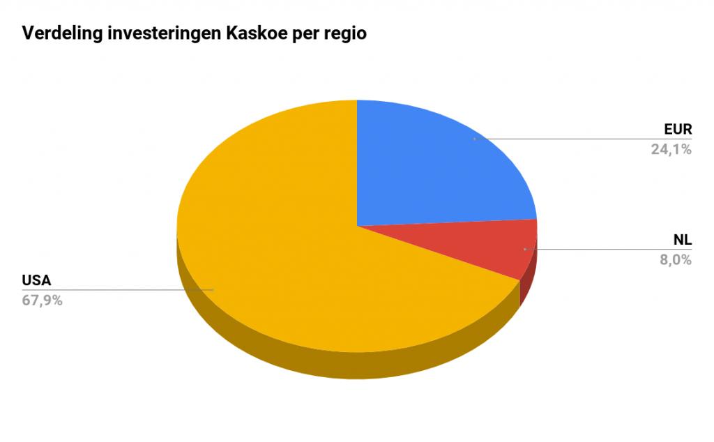 Verdeling investeringen Kaskoe per regio