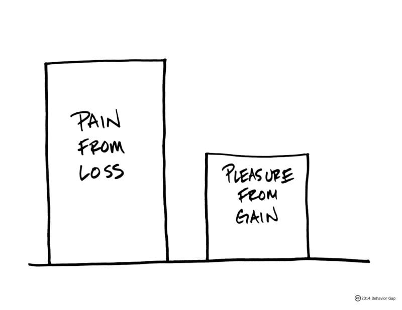 Wat is verliesaversie en hoe kan jij je er tegen beschermen?