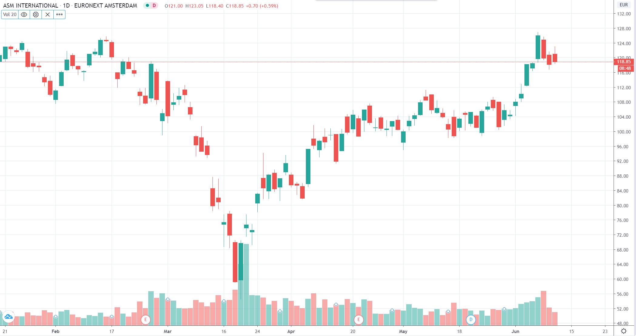 Volatiliteit en volume AEX