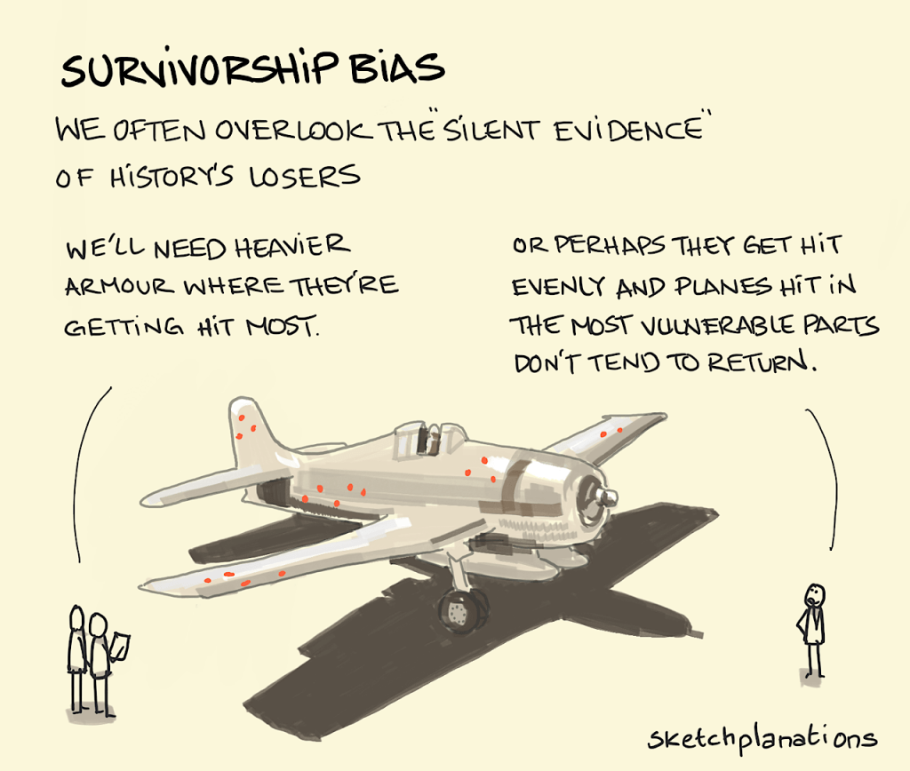 Wat is survivorship bias?