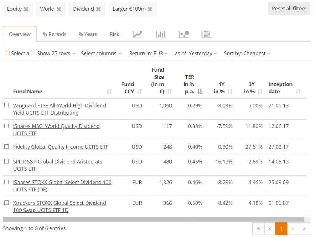 Passief indexfonds of actief beleggen