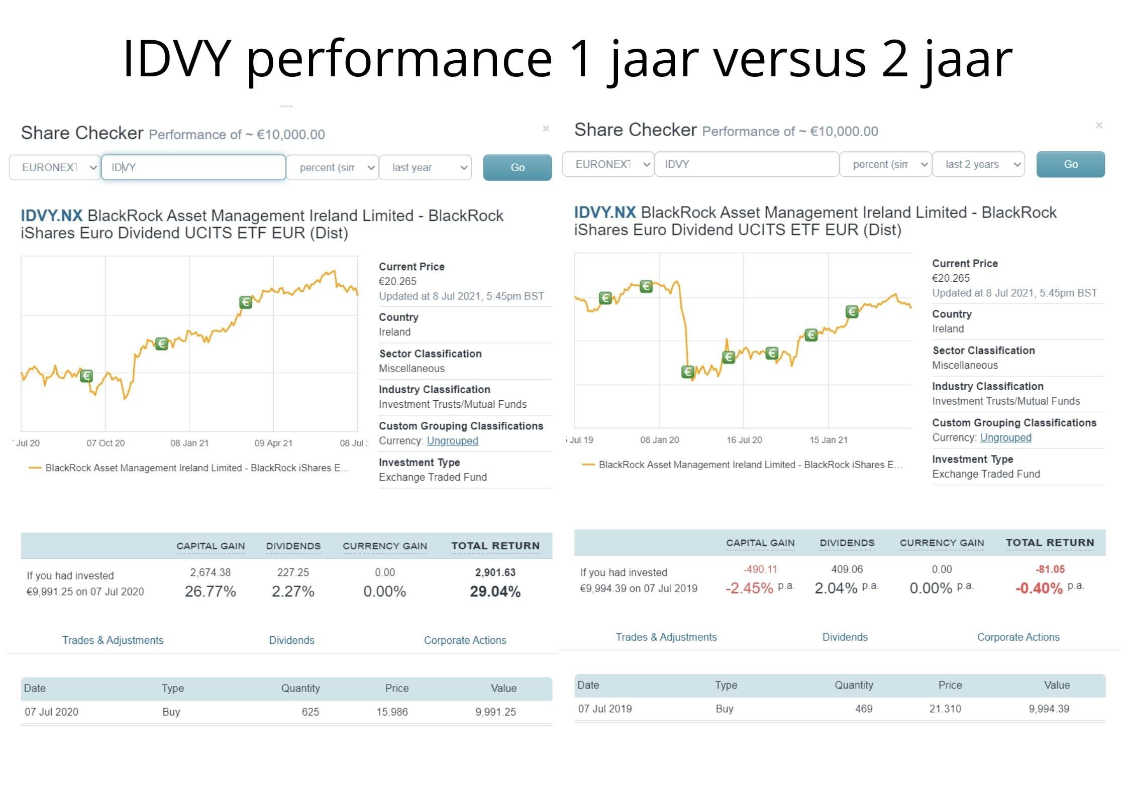 Vergelijking IDVY