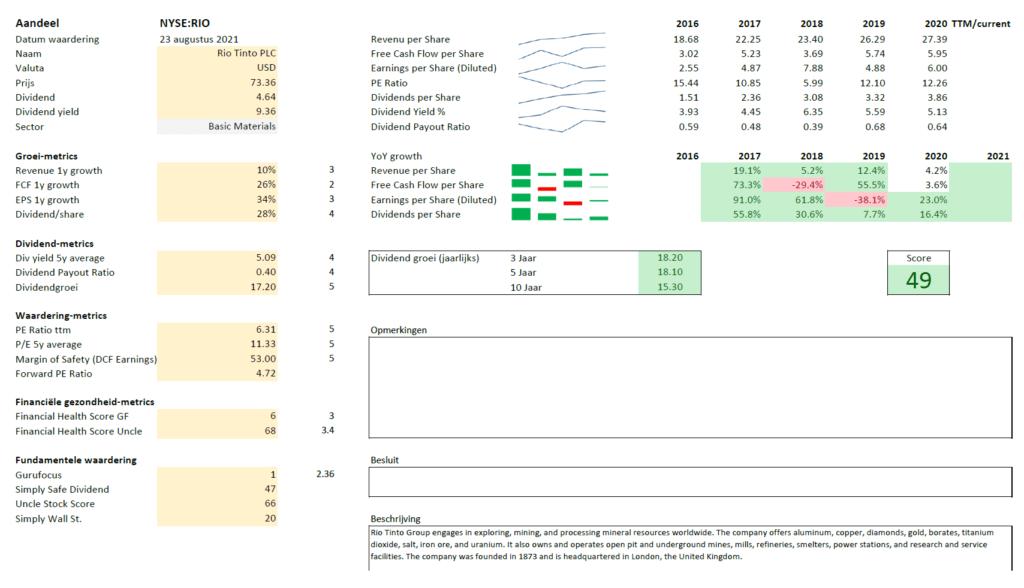Analyse van Rio Tinto